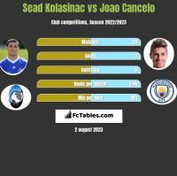 Sead Kolasinac vs Joao Cancelo h2h player stats