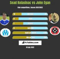 Sead Kolasinac vs John Egan h2h player stats