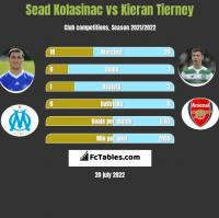 Sead Kolasinać vs Kieran Tierney h2h player stats