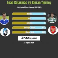 Sead Kolasinac vs Kieran Tierney h2h player stats