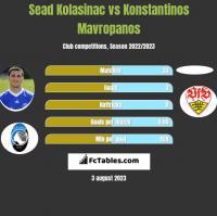 Sead Kolasinać vs Konstantinos Mavropanos h2h player stats