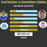 Sead Kolasinać vs Konstantinos Tsimikas h2h player stats