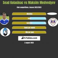 Sead Kolasinac vs Maksim Medvedyev h2h player stats