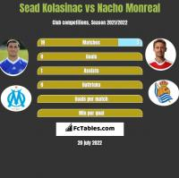 Sead Kolasinac vs Nacho Monreal h2h player stats