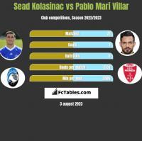 Sead Kolasinac vs Pablo Mari Villar h2h player stats