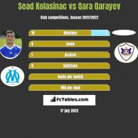 Sead Kolasinac vs Qara Qarayev h2h player stats