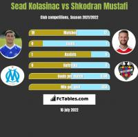 Sead Kolasinać vs Shkodran Mustafi h2h player stats