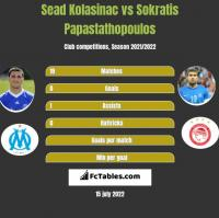 Sead Kolasinać vs Sokratis Papastathopoulos h2h player stats
