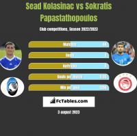 Sead Kolasinac vs Sokratis Papastathopoulos h2h player stats