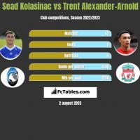 Sead Kolasinac vs Trent Alexander-Arnold h2h player stats