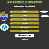 Sead Kolasinać vs Timo Becker h2h player stats