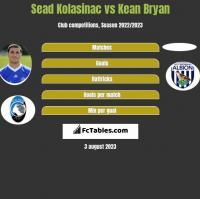 Sead Kolasinac vs Kean Bryan h2h player stats