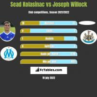 Sead Kolasinac vs Joseph Willock h2h player stats