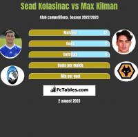 Sead Kolasinać vs Max Kilman h2h player stats