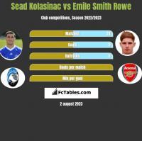 Sead Kolasinac vs Emile Smith Rowe h2h player stats