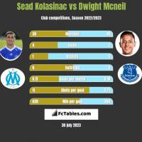 Sead Kolasinac vs Dwight Mcneil h2h player stats