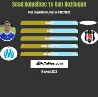 Sead Kolasinac vs Can Bozdogan h2h player stats