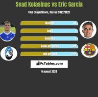 Sead Kolasinac vs Eric Garcia h2h player stats