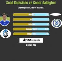 Sead Kolasinac vs Conor Gallagher h2h player stats