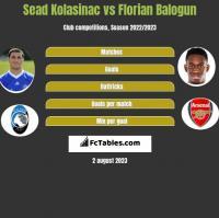 Sead Kolasinac vs Florian Balogun h2h player stats