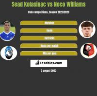 Sead Kolasinac vs Neco Williams h2h player stats