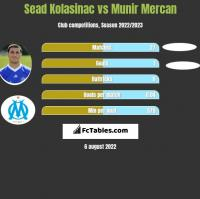 Sead Kolasinac vs Munir Mercan h2h player stats