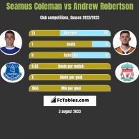 Seamus Coleman vs Andrew Robertson h2h player stats