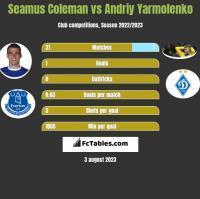 Seamus Coleman vs Andriy Yarmolenko h2h player stats