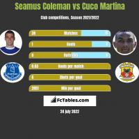 Seamus Coleman vs Cuco Martina h2h player stats