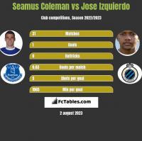 Seamus Coleman vs Jose Izquierdo h2h player stats