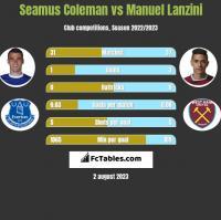 Seamus Coleman vs Manuel Lanzini h2h player stats
