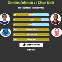 Seamus Coleman vs Steve Cook h2h player stats