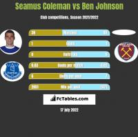 Seamus Coleman vs Ben Johnson h2h player stats