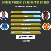 Seamus Coleman vs Aaron-Wan Bissaka h2h player stats