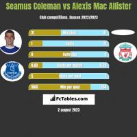 Seamus Coleman vs Alexis Mac Allister h2h player stats