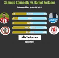 Seamus Conneelly vs Daniel Berlaser h2h player stats