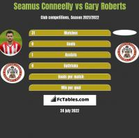 Seamus Conneelly vs Gary Roberts h2h player stats