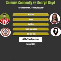 Seamus Conneelly vs George Boyd h2h player stats