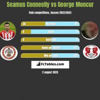 Seamus Conneelly vs George Moncur h2h player stats