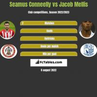 Seamus Conneelly vs Jacob Mellis h2h player stats