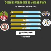 Seamus Conneelly vs Jordan Clark h2h player stats