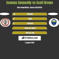 Seamus Conneelly vs Scott Brown h2h player stats