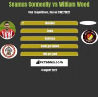 Seamus Conneelly vs William Wood h2h player stats