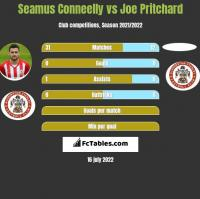 Seamus Conneelly vs Joe Pritchard h2h player stats