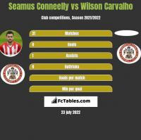 Seamus Conneelly vs Wilson Carvalho h2h player stats