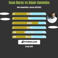 Sean Burns vs Adam Cummins h2h player stats