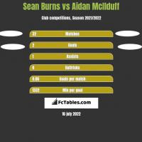 Sean Burns vs Aidan McIlduff h2h player stats