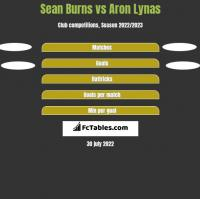 Sean Burns vs Aron Lynas h2h player stats
