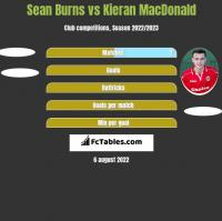 Sean Burns vs Kieran MacDonald h2h player stats