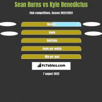 Sean Burns vs Kyle Benedictus h2h player stats